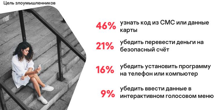 Жители России всё чаще жалуются на мошенничество, связанное с банковскими картами (источник слайда: «Лаборатория Касперского»)