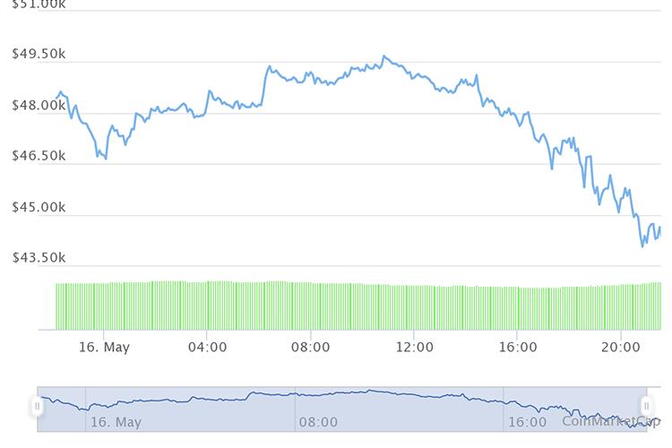 С подачи Маска курс биткоина рухнул до $44 тыс.