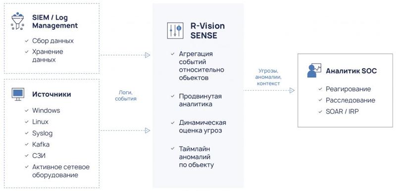 Схема работы R-Vision Sense