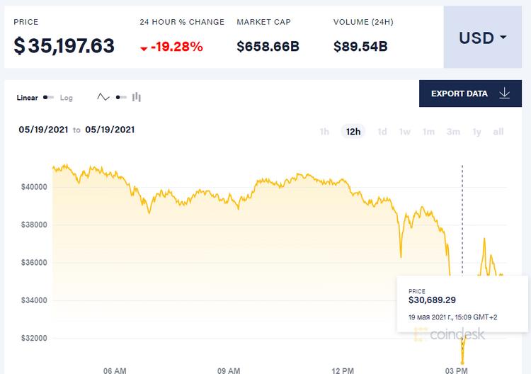 Биткоин рухнул до $30 тыс. — более чем в два раза с апрельского максимума