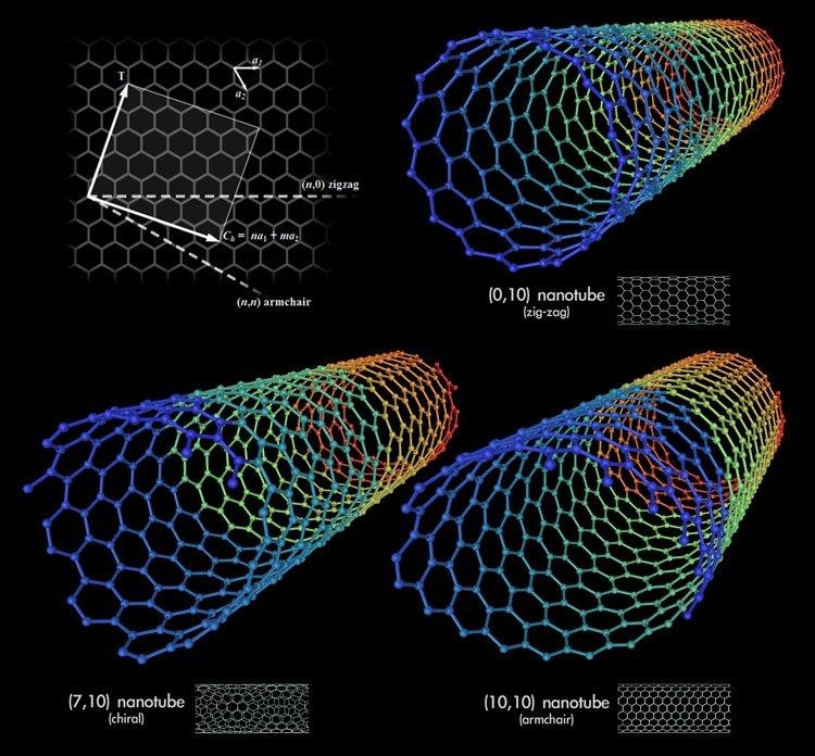 Основные типы углеродных нанотрубок. Источник изображения: Википедия