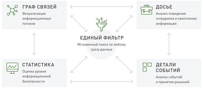 Схема работы InfoWatch Vision