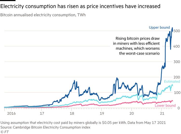 Резкий рост потребления энрегии сетями по добыче биткоина после начала взрывного роста стоимости этой криптовалюты. Источник изображения: The Financial Times