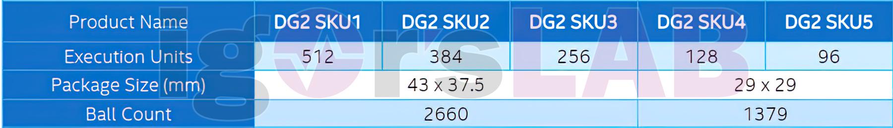 Intel выпустит пять моделей видеокарт DG2 на базе Xe-HPG  от начального до флагманского уровня