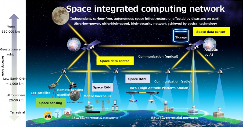 group.ntt: Fields to be addressed in the space integrated computing network