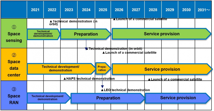 group.ntt: Assumed schedule for service provision