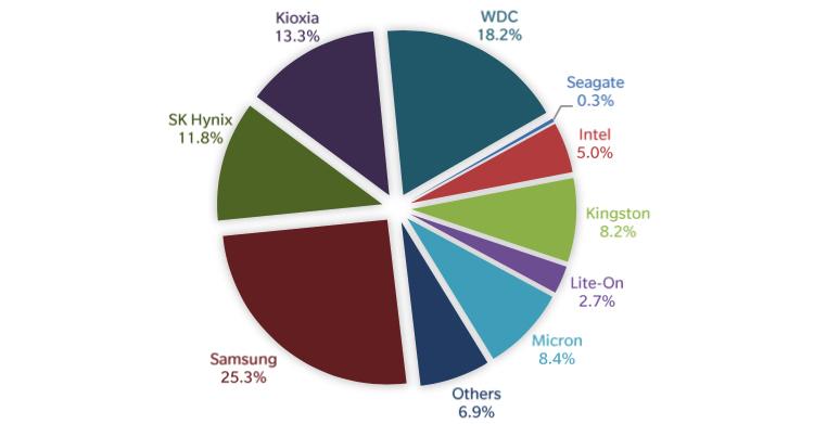 Здесь и ниже диаграммы Trendfocus / StorageNewsletter