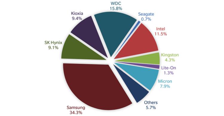 Доли поставщиков SSD в Эбайт