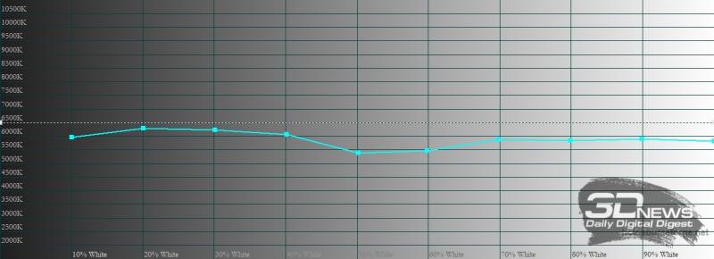 OnePlus 9 Pro, цветовая температура в режиме калибровки дисплея с расширенной цветовой гаммой AMOLED. Голубая линия – показатели OnePlus 9 Pro, пунктирная – эталонная температура