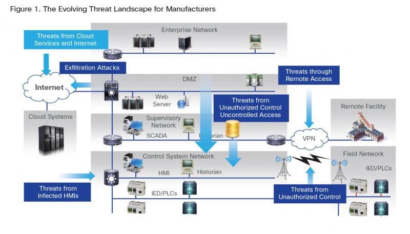 industriaitaliana.it:The Evolving Threat Landscape fpr Manufacturers