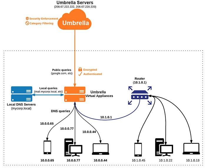 masandbu.org:Cisco Umbrella - What is it?