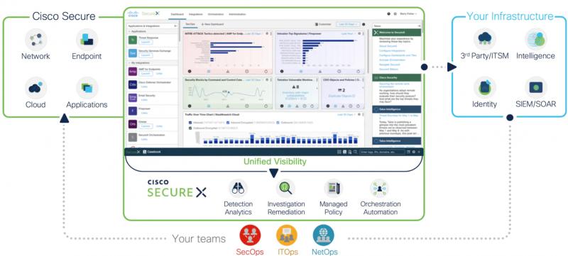 cisco.com: Introducing Cisco SecureX