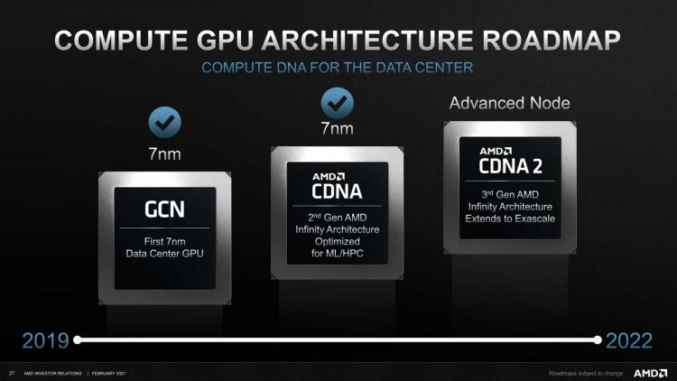 AMD заявила, что представит архитектуру CDNA 2 для ускорителей вычислений в этом году