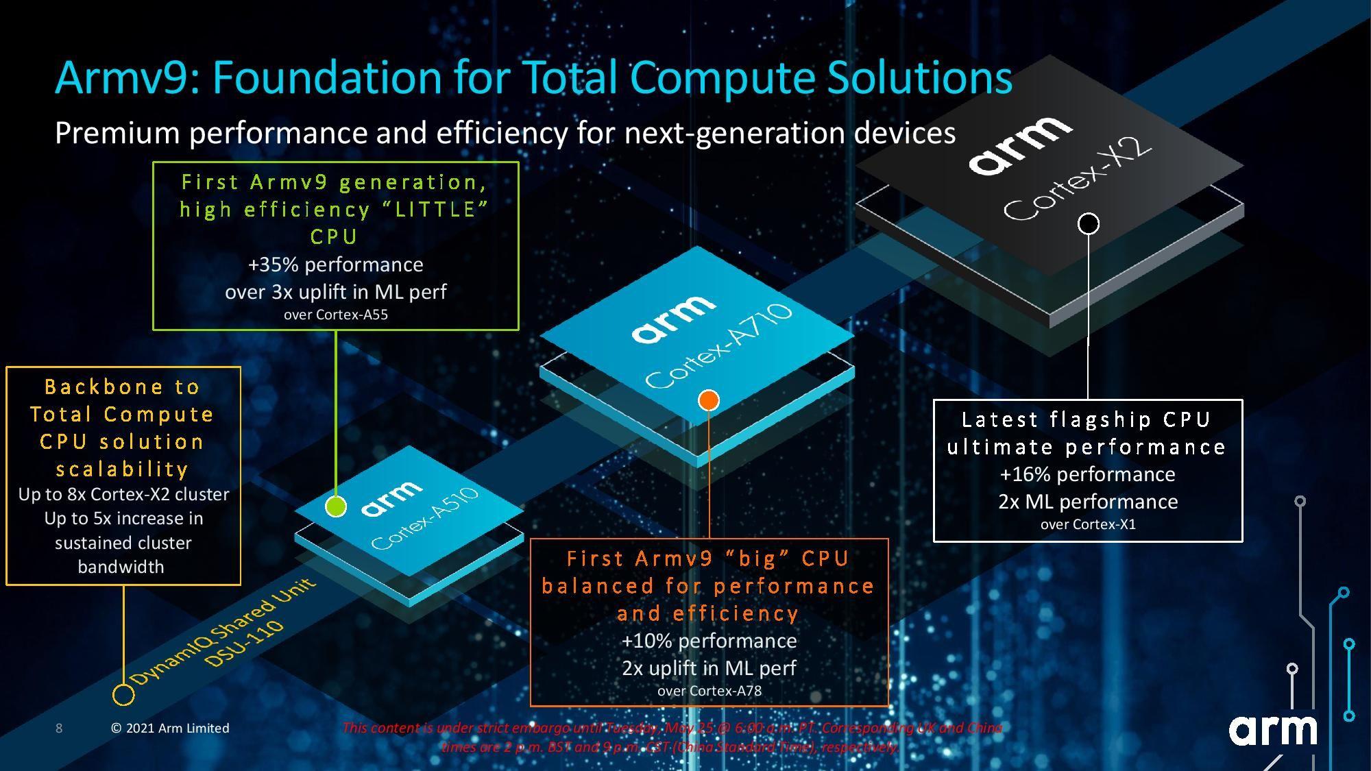 ARM представила ядра CPU и GPU на архитектуре ARM v9 для смартфонов и ноутбуков следующего поколения