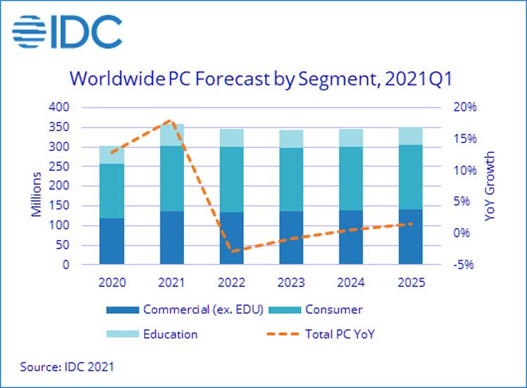 """Мировой рынок ПК в текущем году значительно вырастет, но в 2022 начнётся спад"""""""