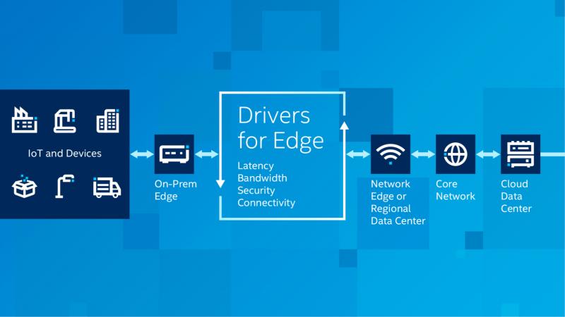 Intel: От периферии до облака