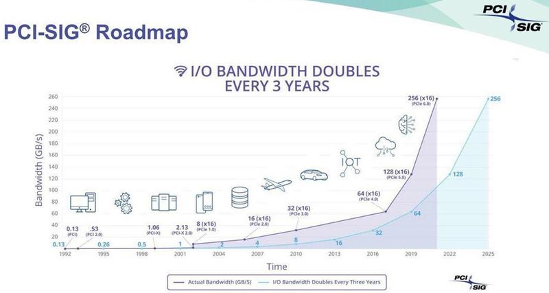 Консорциум PCI-SIG планирует увеличивать пропускную способность вдвое каждые 3 года