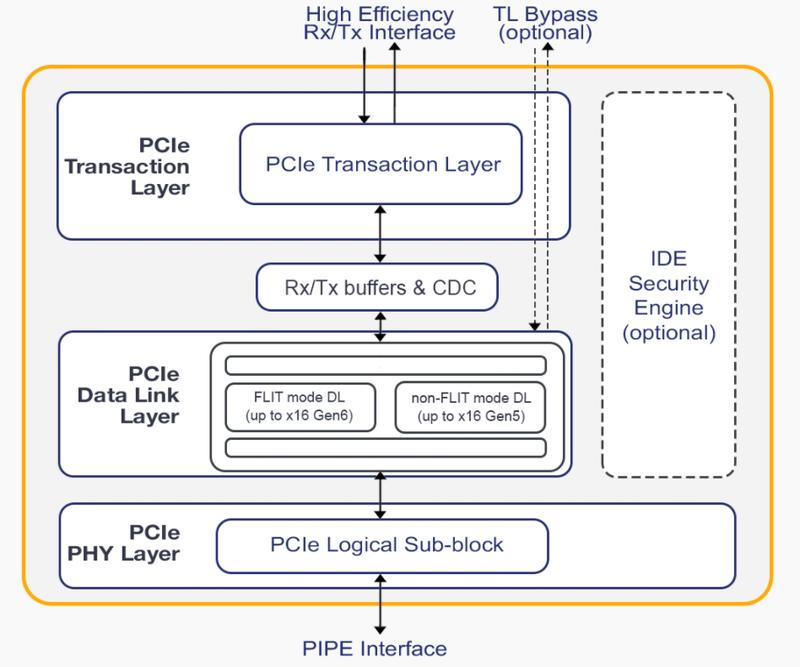 Базовая структура ядра нового контроллера PCIe, разработанного PLDA