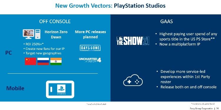 Источник изображения: Sony Group