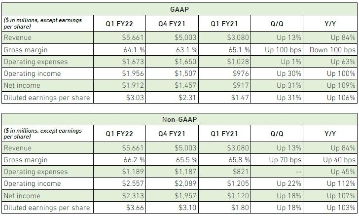 Квартальный отчёт NVIDIA: компания удвоила игровую выручку и обновила общий рекорд