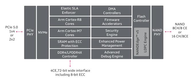Marvell представила первые SSD-контроллеры с поддержкой PCIe 5.0 — скорость чтения до 14 Гбайт/с