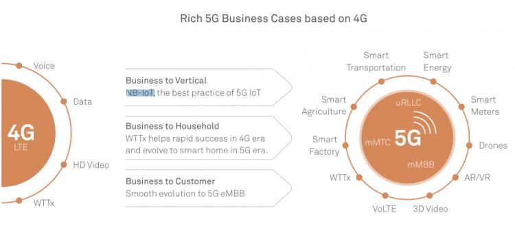Huawei:Target Network in 5G Era