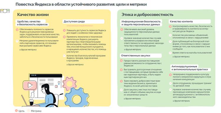 «Яндекс» назвал 12 ключевых направлений устойчивого развития