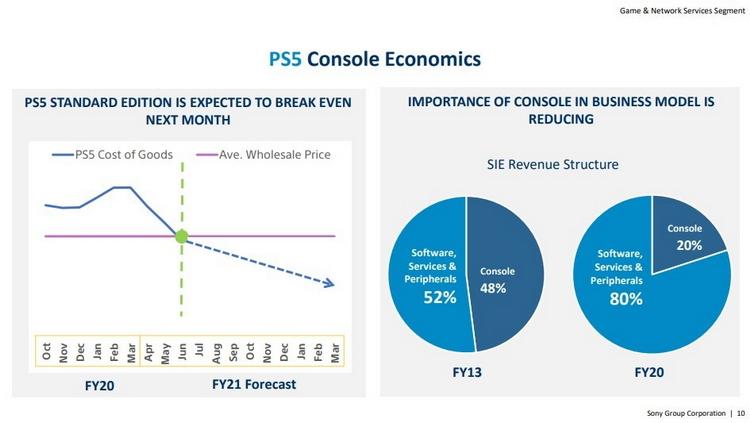 PlayStation 5 с дисководом начнёт приносить Sony прибыль уже этим летом