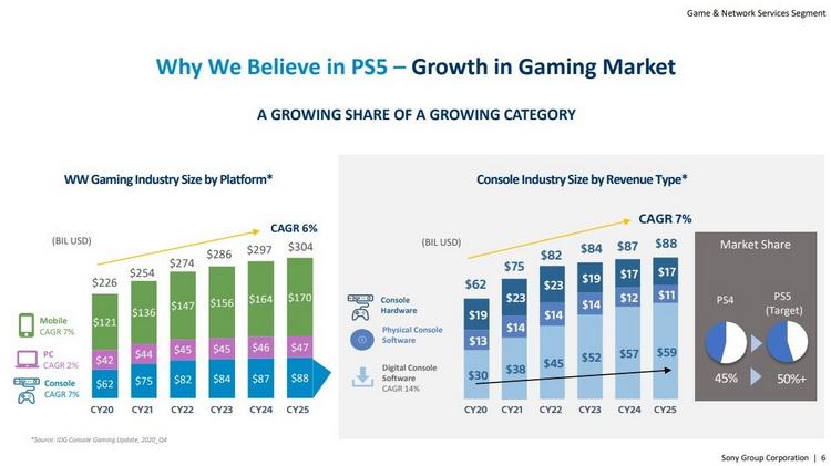 Слайд IR-презентации Sony демонстрирует доминирование мобильного рынка игр. Источник: VGC