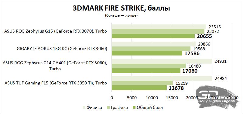 Обзор игрового ноутбука ASUS TUF Gaming F15 (FX506H): новое железо ему к лицу20