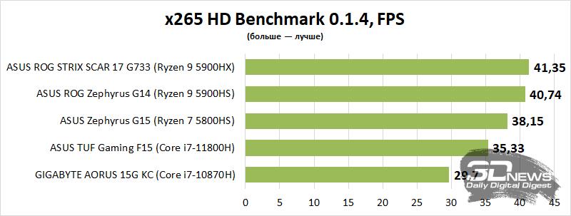 Обзор игрового ноутбука ASUS TUF Gaming F15 (FX506H): новое железо ему к лицу22