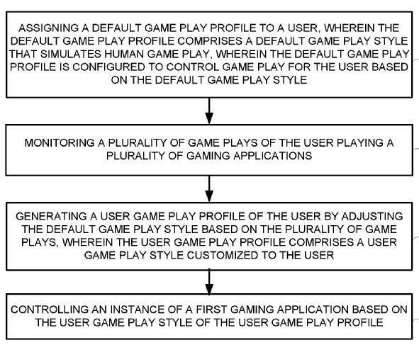 Источник: патент Sony Interactive Entertainment