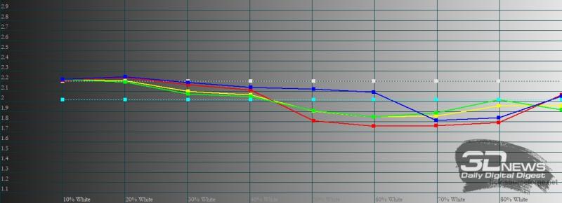 Xiaomi Mi 11 Ultra, гамма в «насыщенном» режиме. Желтая линия – показатели Mi 11 Ultra, пунктирная – эталонная гамма