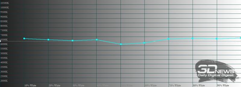 Xiaomi Mi 11 Ultra, цветовая температура в режиме «исходные цвета». Голубая линия – показатели Mi 11 Ultra, пунктирная – эталонная температура