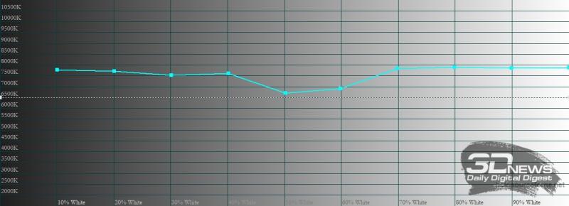 Xiaomi Mi 11 Ultra, цветовая температура в «насыщенном» режиме. Голубая линия – показатели Mi 11 Ultra, пунктирная – эталонная температура