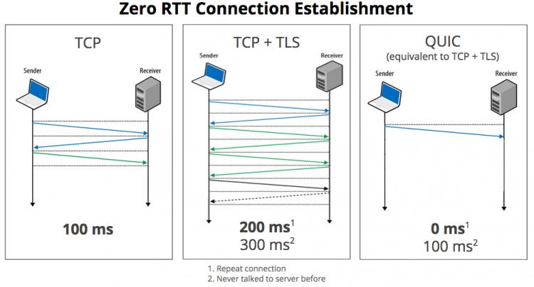 blog.chromium.org: Zero RTT Connection Establishment