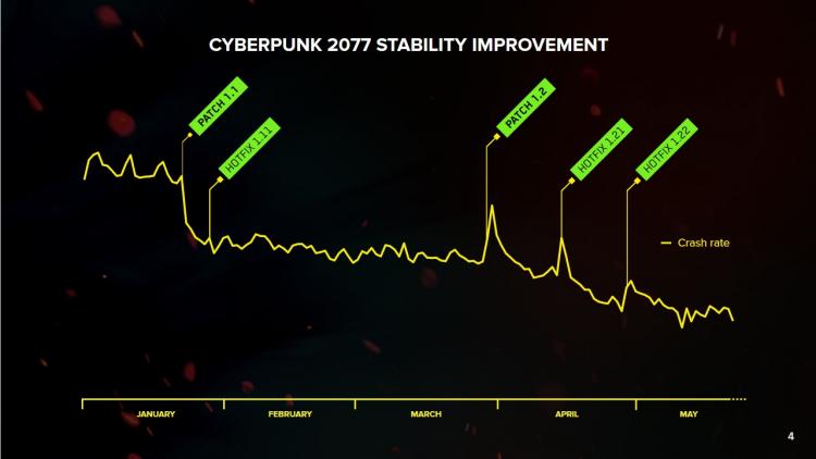 """Прибыль сокращается, а Cyberpunk 2077 вылетает всё реже: CD Projekt отчиталась за первый квартал 2021 года"""""""