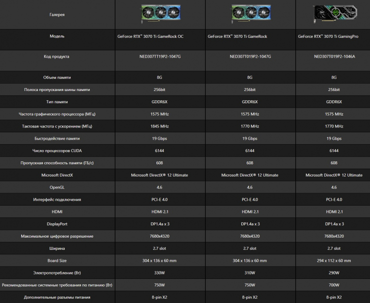 Palit представила GeForce RTX 3080 Ti и GeForce RTX 3070 Ti в версиях GameRock и GamingPro
