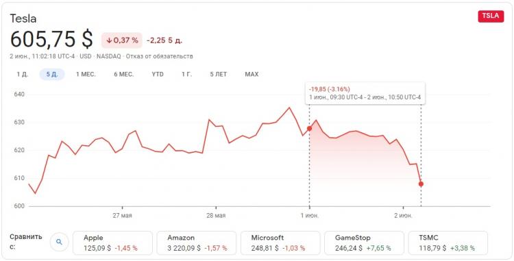 Google Финансы
