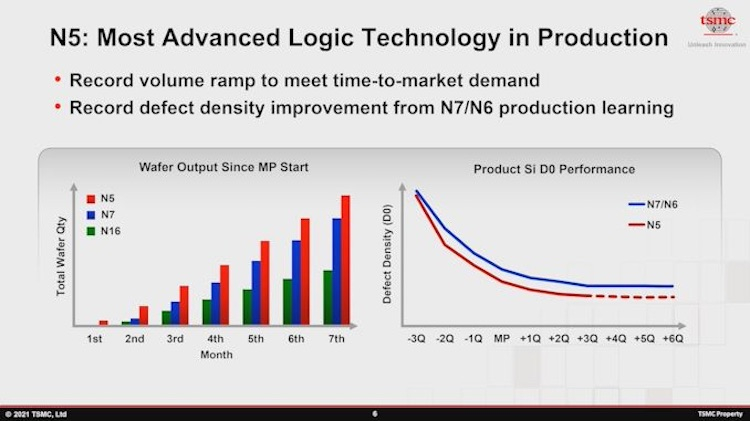 TSMC похвасталась успехами в развитии массового производства 5-, 6- и 7-нм чипов