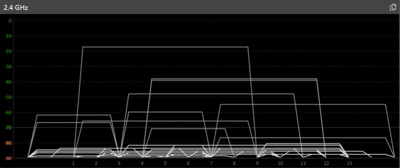 Сможете подсчитать, сколько сетей Wi-Fi «слышно» в диапазоне 2,4 ГГц?