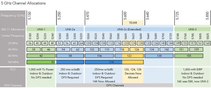 Распределение каналов в диапазоне 5 ГГц. Источник: Wireless LAN Professionals