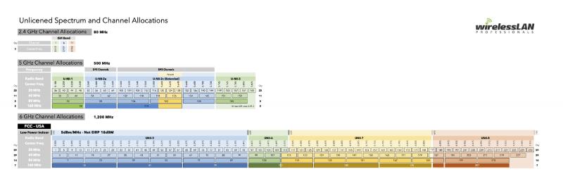 Наглядная иллюстрация масштабности Wi-Fi 6E (нажмите для увеличения). Источник: Wireless LAN Professionals