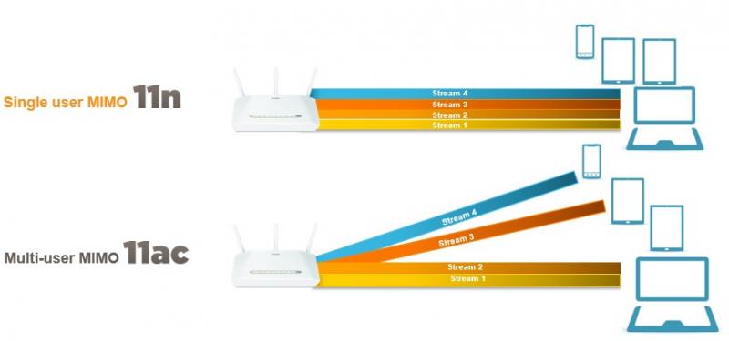 Кстати, MU-MIMO в Wi-Fi 5 работает только в направлении от роутера к клиентским устройствам