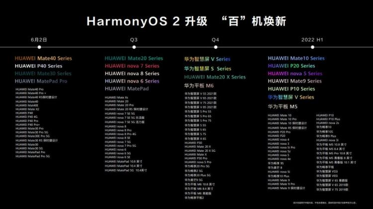 Huawei выпустит самое масштабное обновление в истории — HarmonyOS получат даже смартфоны, вышедшие пять лет назад1