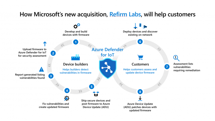 microsoft.com: How Microsoft's new acquistion, Refirm Labs, will help customers
