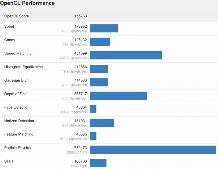 В первых тестах GeForce RTX 3070 Ti оказалась до 13 % быстрее обычной GeForce RTX 3070