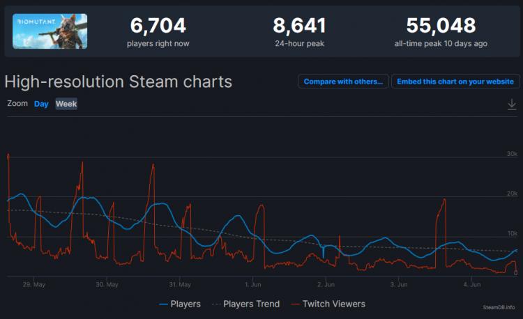 Источник изображения: Steam Database