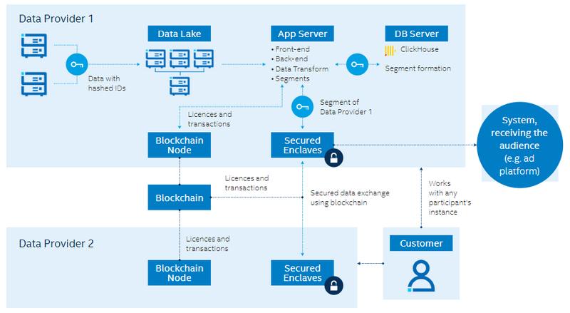 Децентрализованная платформа Aggregion полагается на анклавы SGX (Secured Enclaves на схеме)