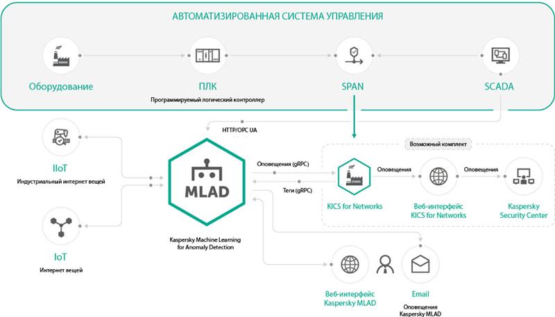 Варианты развёртывания Kaspersky MLAD